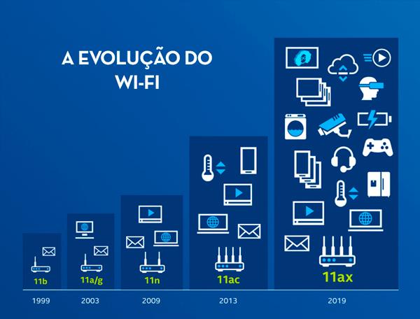 Evolução do Wi-Fi 6