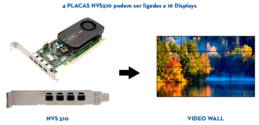 NVIDIA NVS 510 - 16 TELAS
